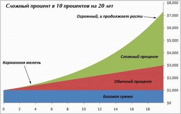 slozhniy_procent