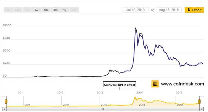 Что такое биткоин монеты