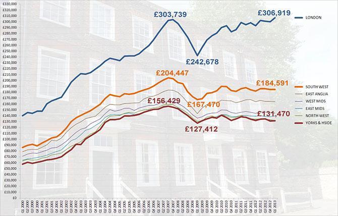 london_prices