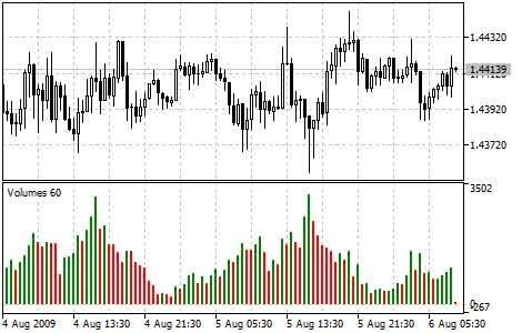 volumes_indicator