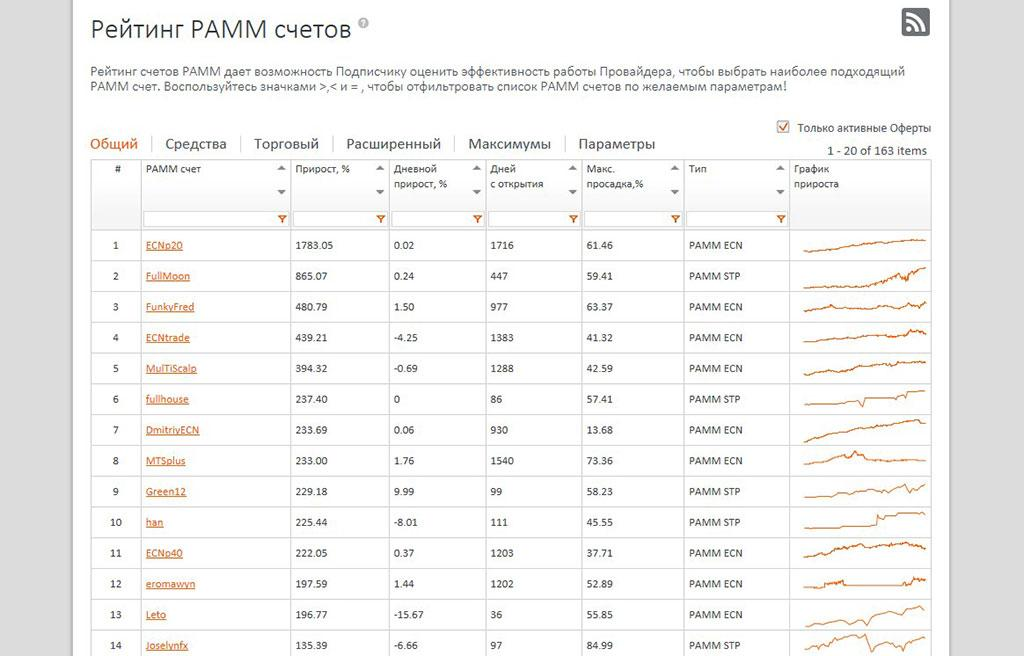 FXopen_pamm_rating