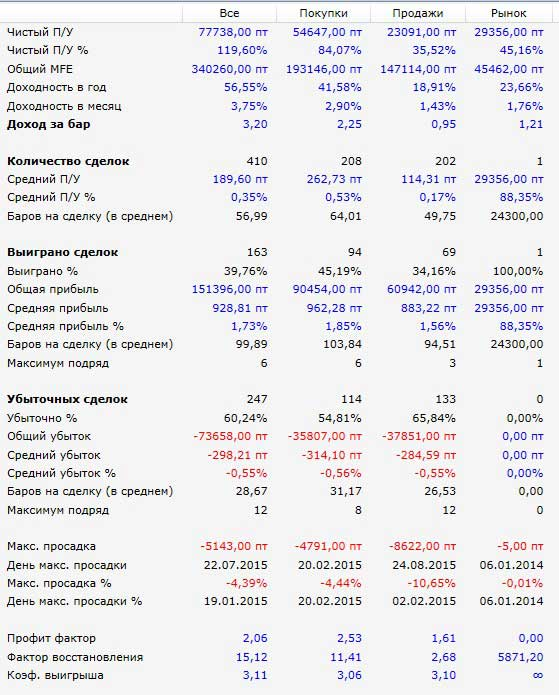 parabolicSAR_results2