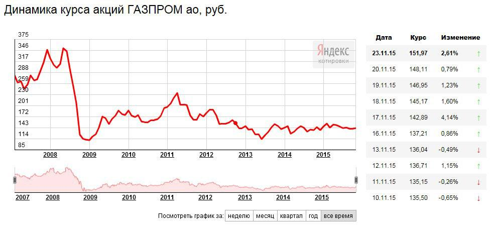 stock_gazprom