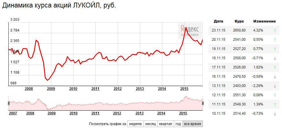 stock_lukoil