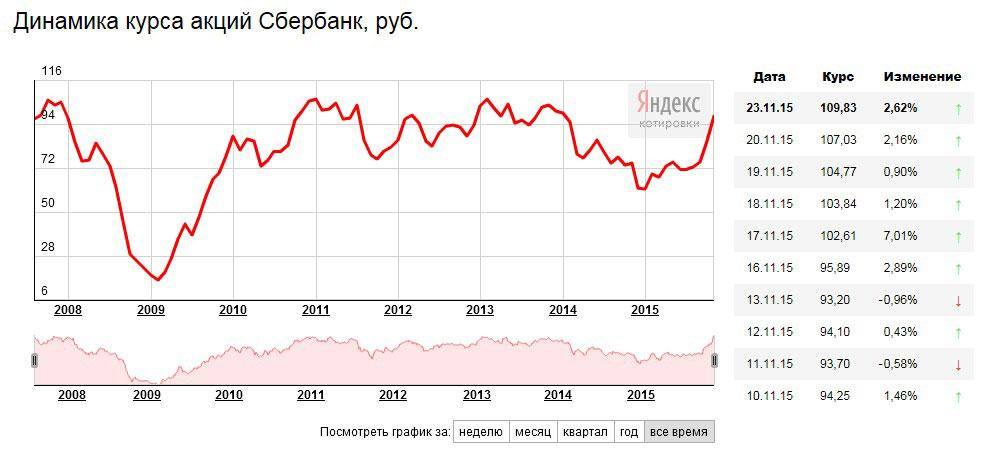 stock_sberbank