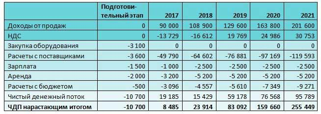 Business_plan_t3
