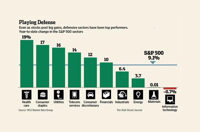 defensive_stocks