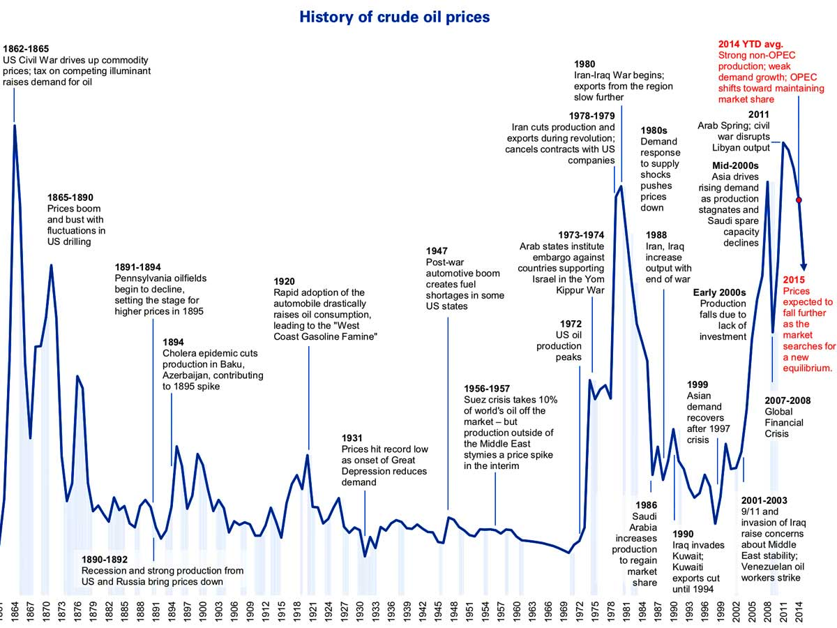 oil-prices-since-1861