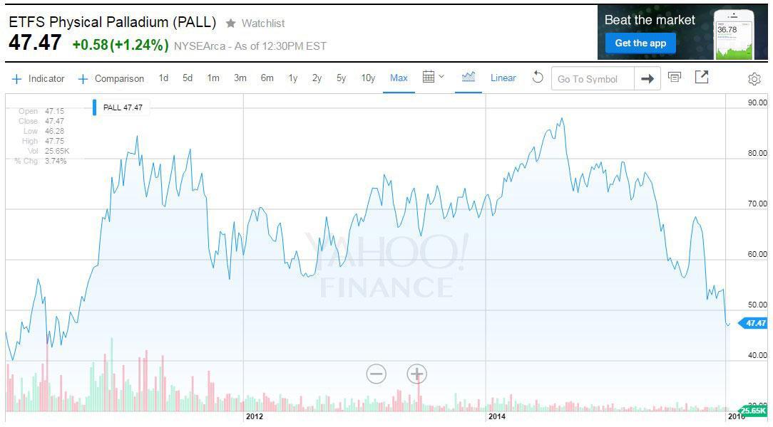 palladium_price