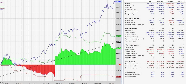 Оценка показателей эффективности торговой системы: профит фактор и коэффициент восстановления