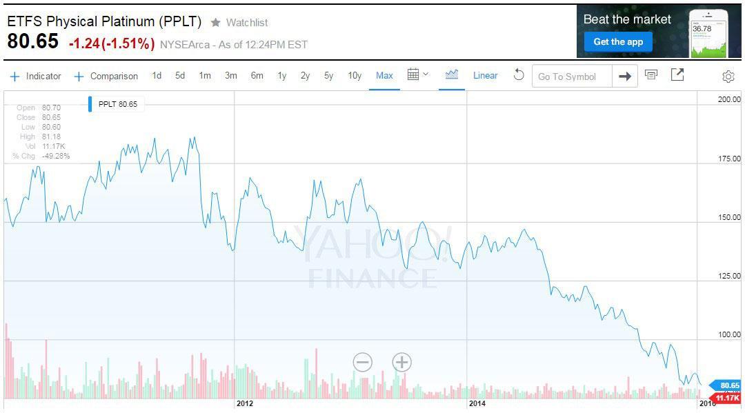platinum_price