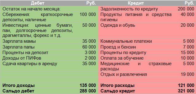 budget_petrov