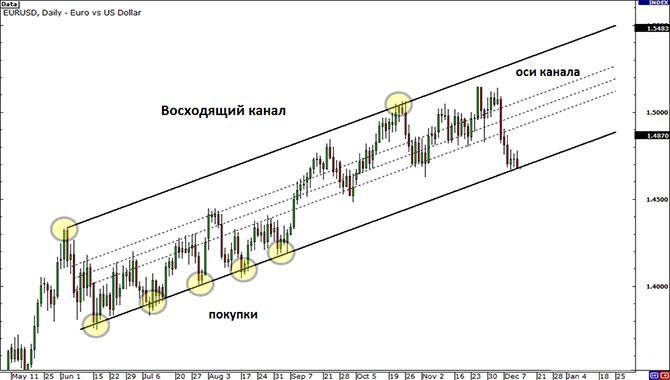 rising-channel-buys