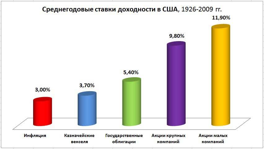 stavki_usa_1926-2009