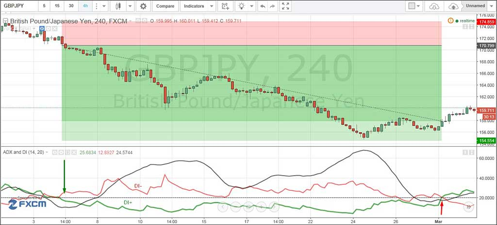 ADX_GBPJPY_4H