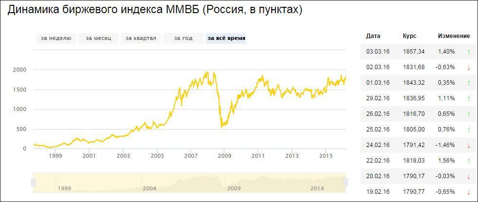 почему падают акции афк система ммвб сегодня
