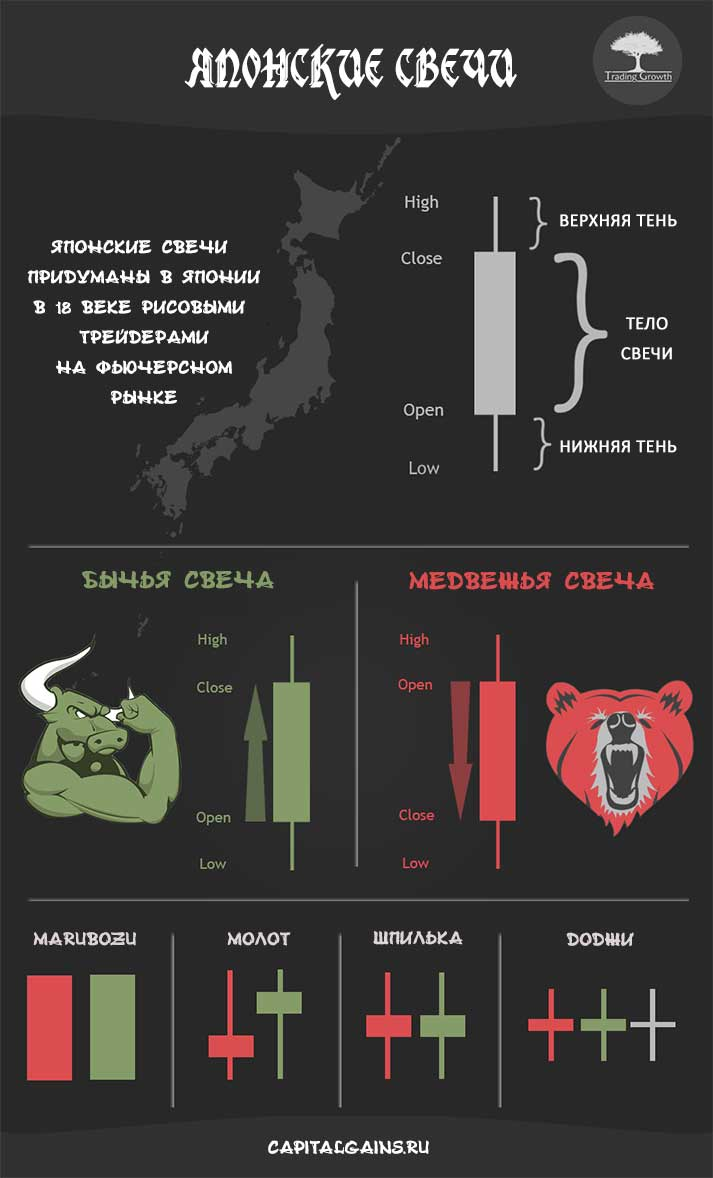 Japanese-Candlestick-Infographic