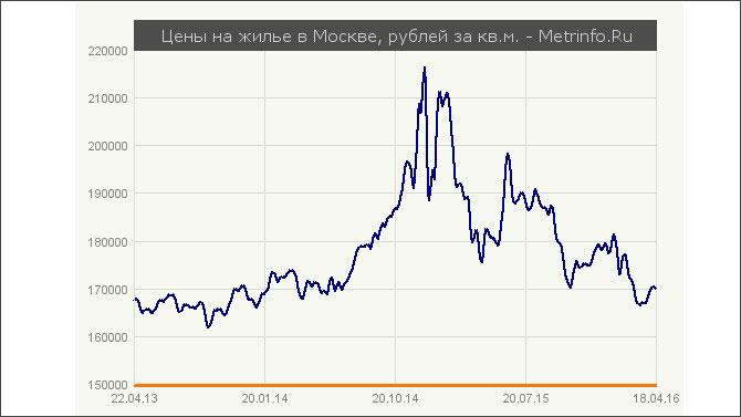 Moscow_prices