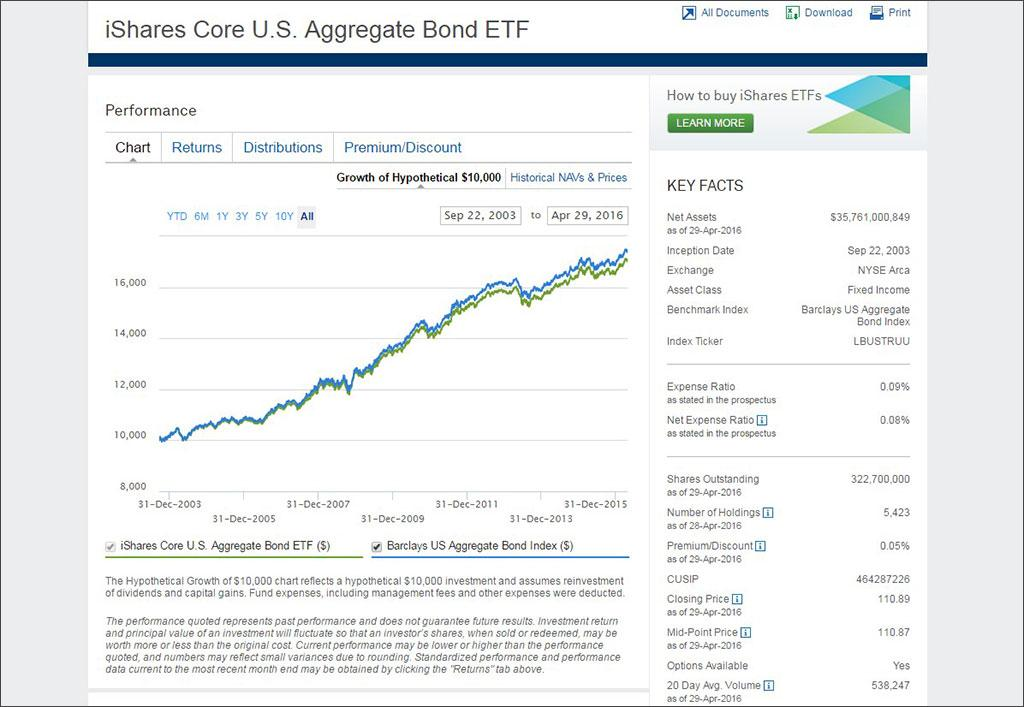 iShares_Core_Agg_Bonds