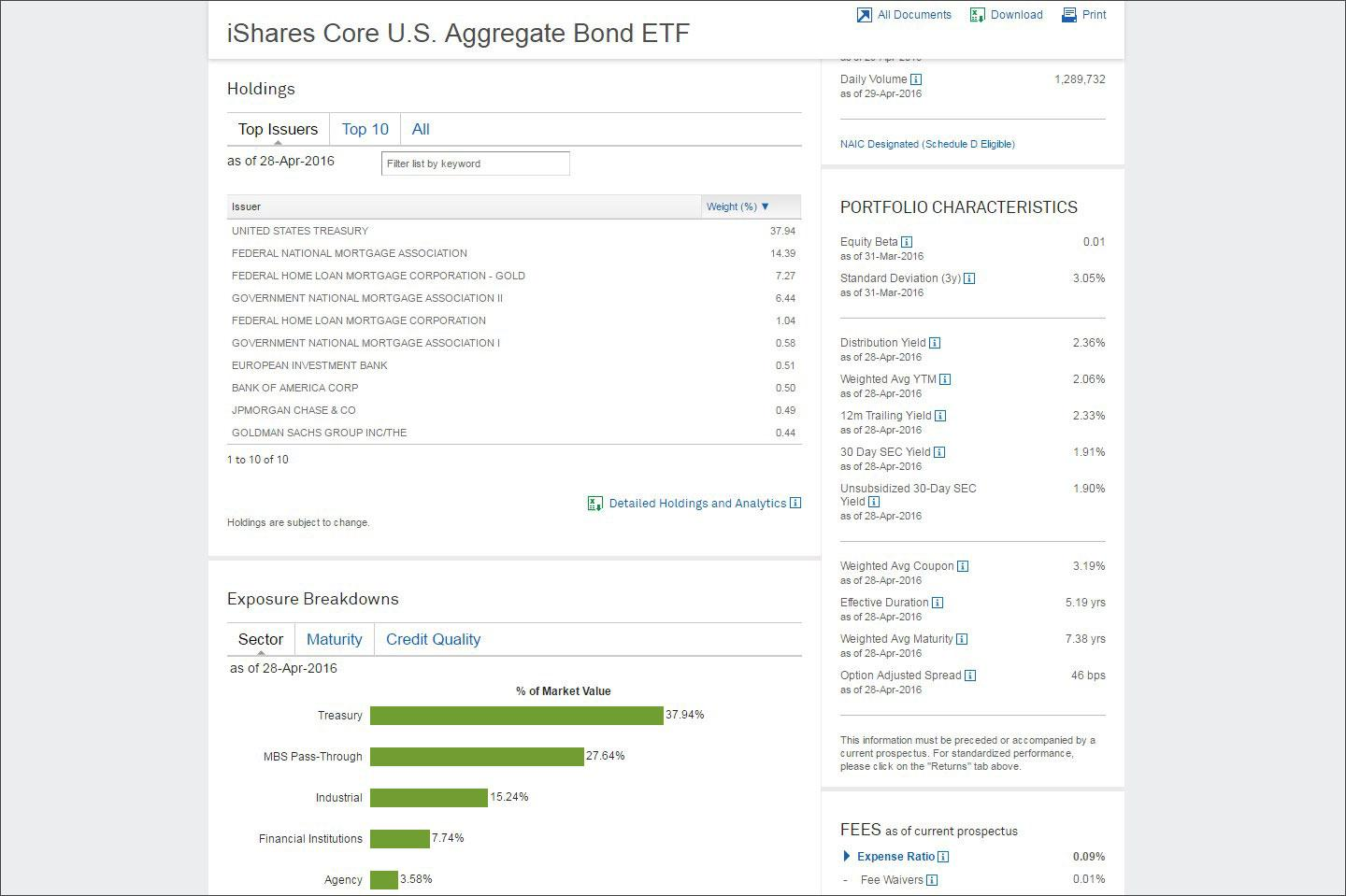 iShares_Core_Agg_Bonds_2