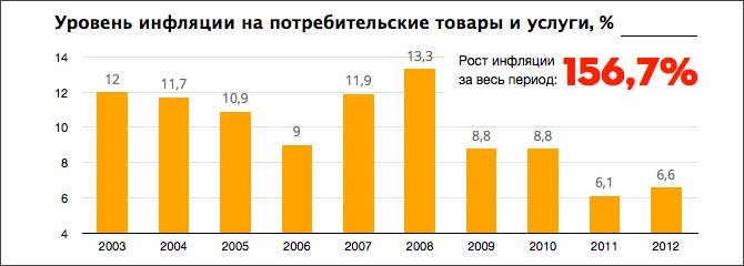 inflation_in_russia
