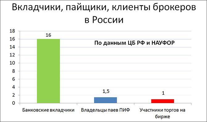 Банковский форекс брокер в россии