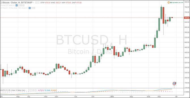 Сколько стоит 1 биткоин сегодня и что ждет его в будущем?