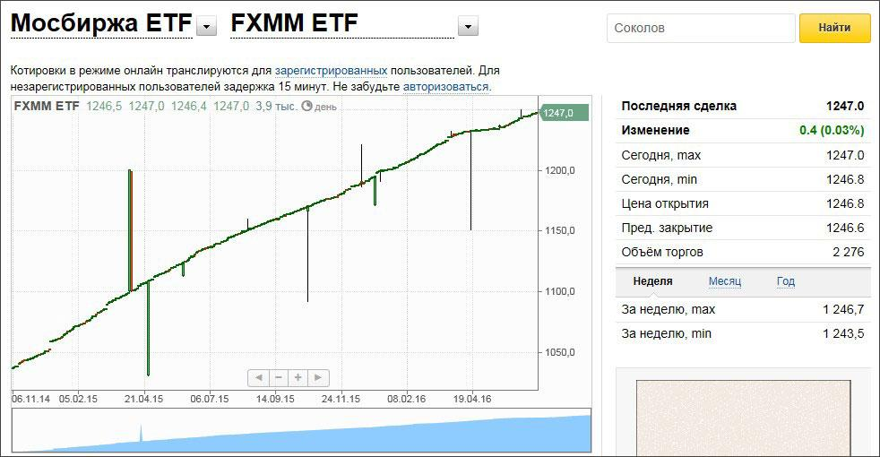 FinEx_FXMM