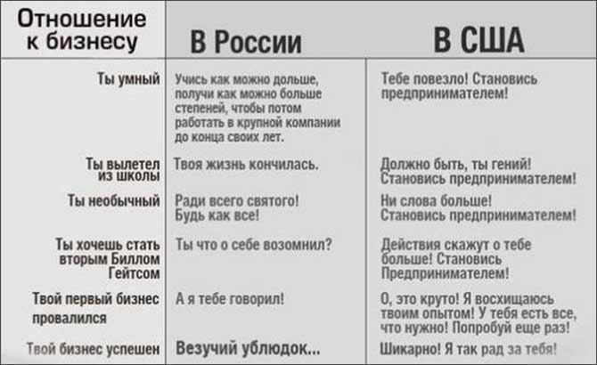 business_in_USA_vs_Russia