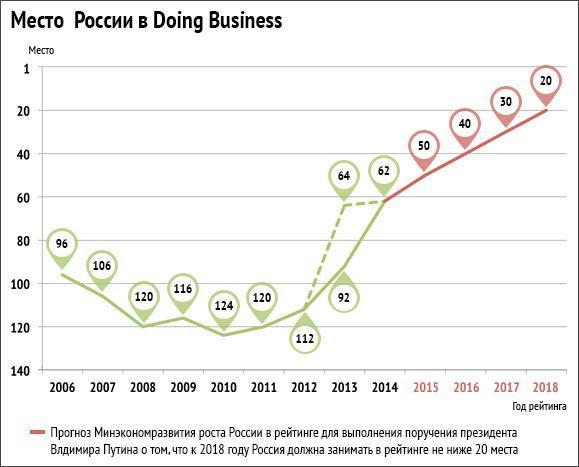 doing_business_ru