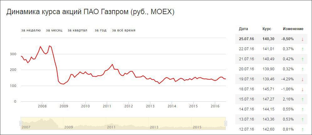 Онлайн график Газпрома: покупаем акции, получаем дивиденды?