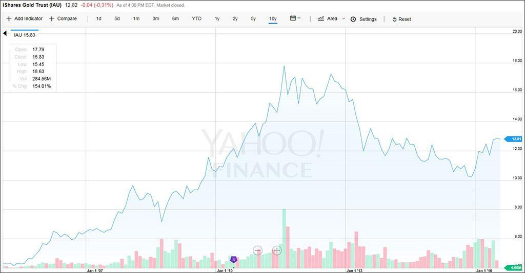 iau_gold_chart