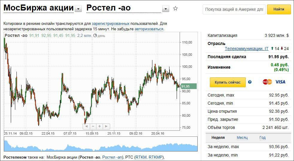 rostelecom_kotirovki