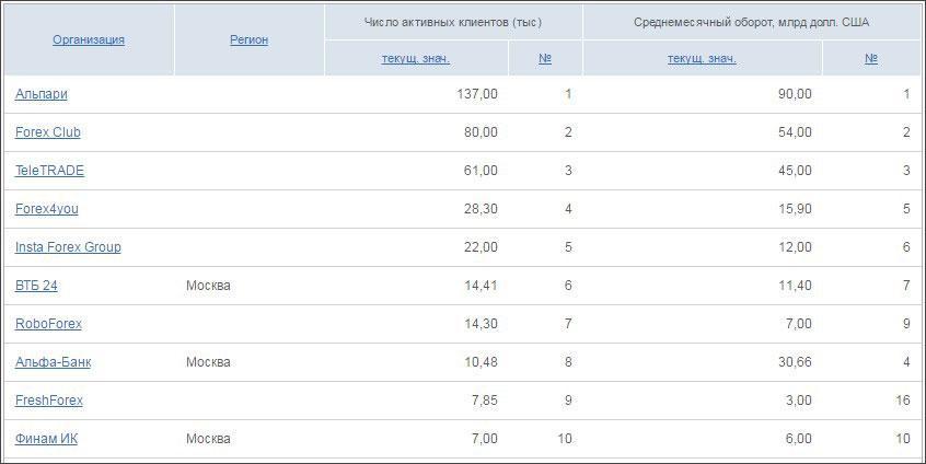 top10_forex_brokers