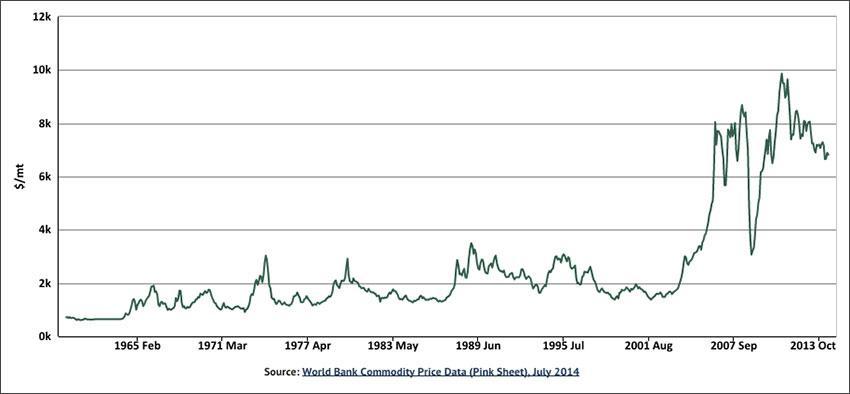 Цены на медь на лондонской бирже купля продажа на форексе