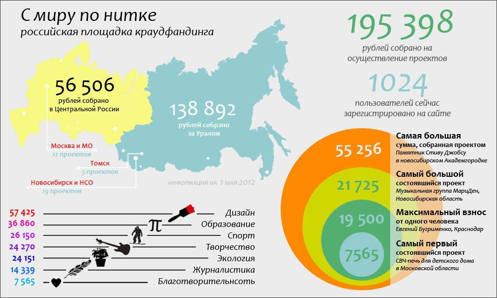 crownfunding_infografika