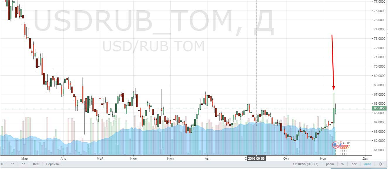 usd_rub_tom