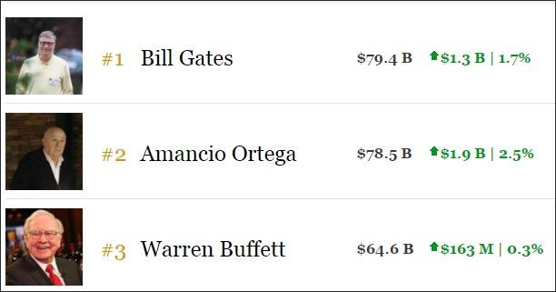 top3_richest_peoples