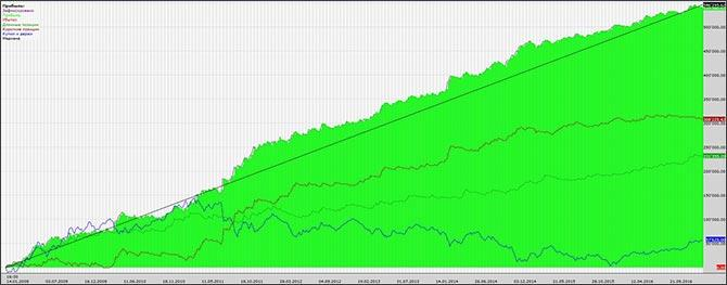 [-1.48%] Отчет за 5 неделю FORTS: перестановки в портфеле и запуск в соцсетях