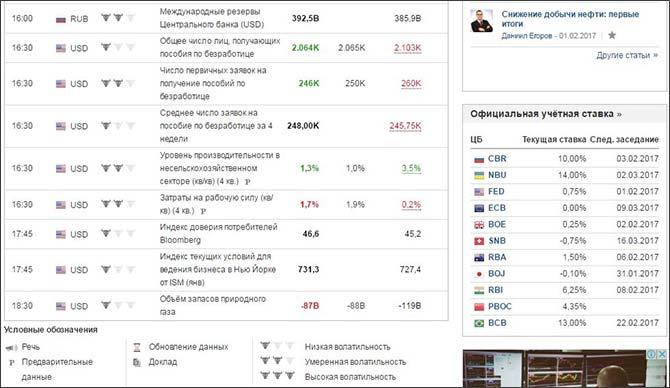 Актуальный календарь экономических новостей для Форекс