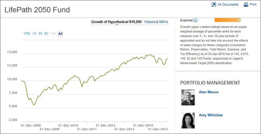 Изображение - Как сформировать пенсионные накопления - разбираемся самостоятельно LifePath2050_chart