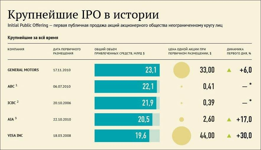 Изображение - Выход на ipo IPO_v_istorii