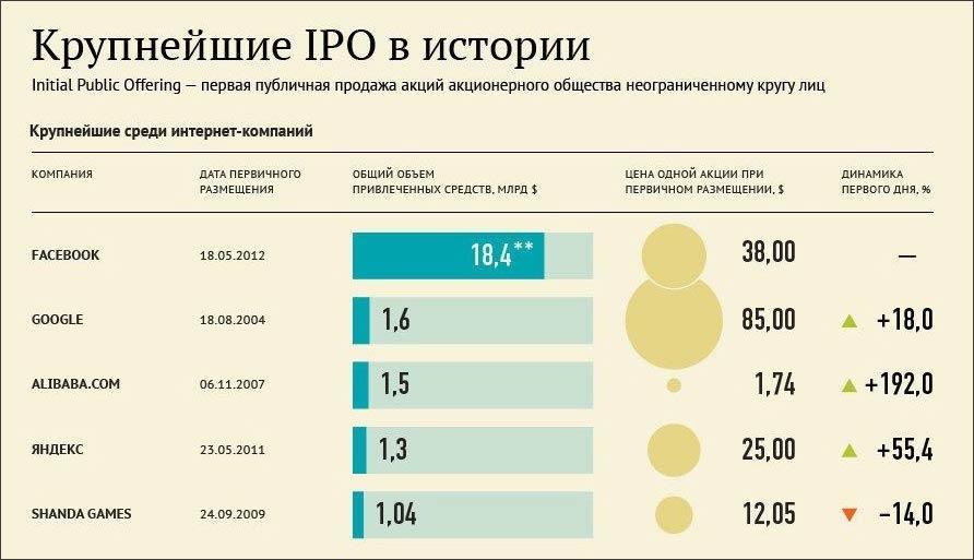 Изображение - Выход на ipo IPO_v_it