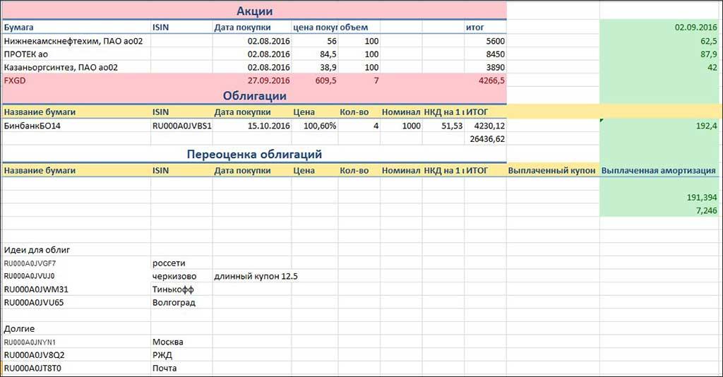 Изображение - Зачем нужно делать учет инвестиций uchet_investiviy_tablica